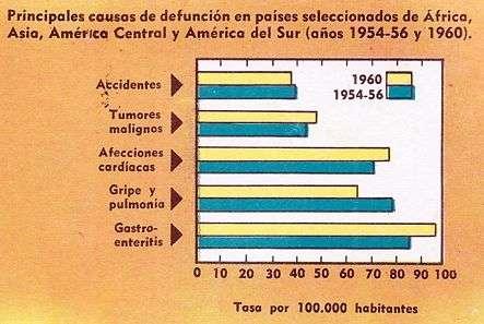 tabla muertes en el mundo siglo xx