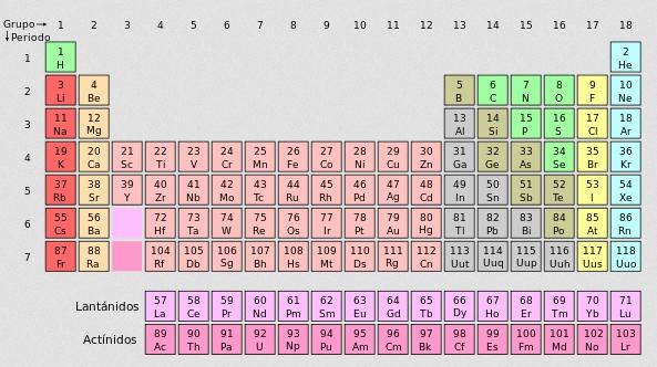 tabla periodica de mendeleiv