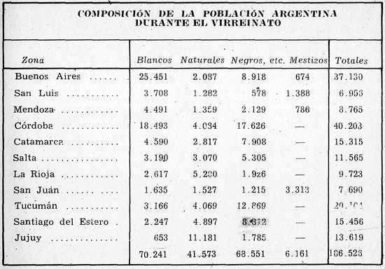 tabla de poblacion del virreinato