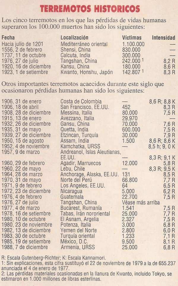 tabla cronologica de grandes terremotos