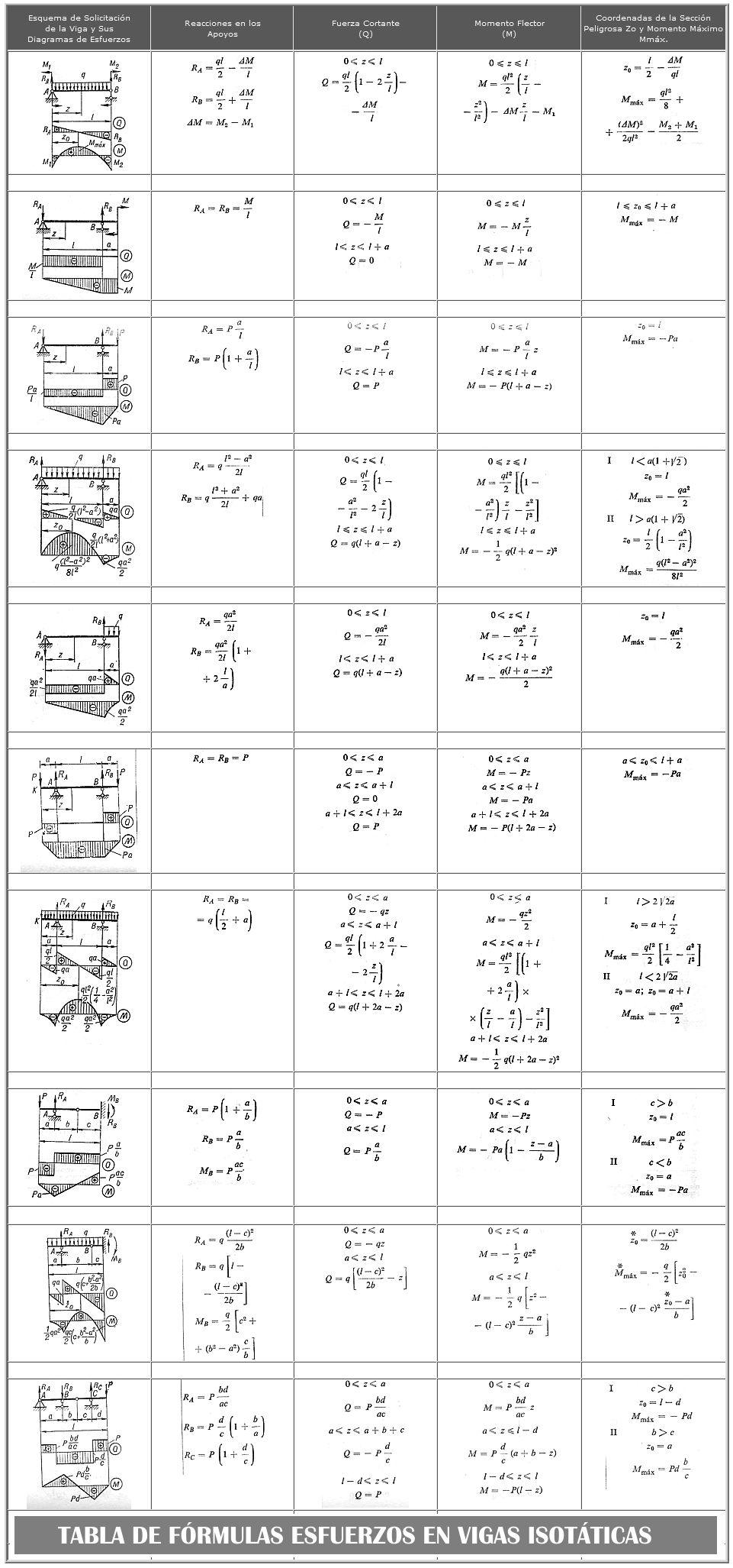 tabla de formulas para esfuerzos en vigas isostaticas