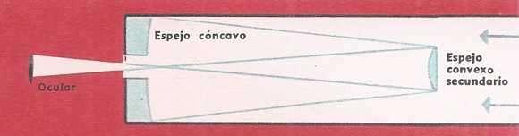corte de un telescopio sistema cassagrain