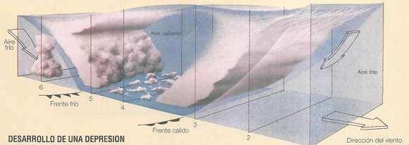 esquema formacion de huracanes