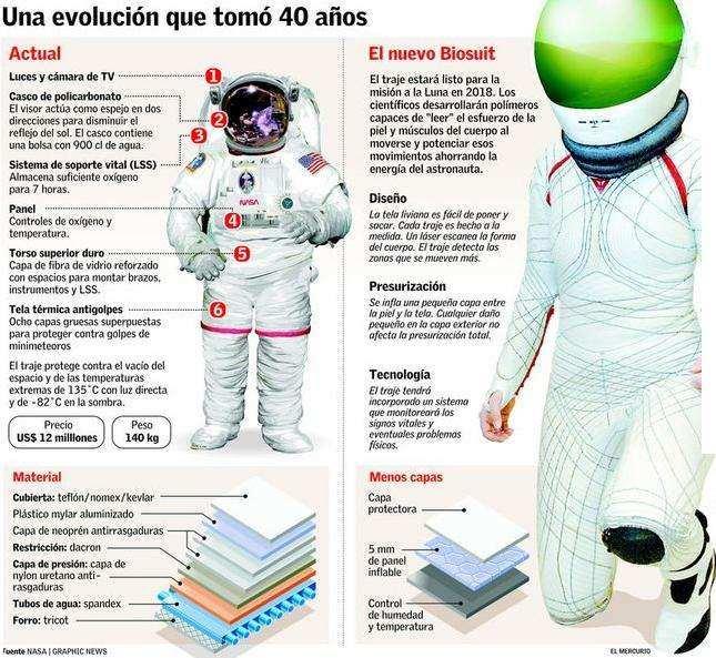 Trajes Espaciales Caracteristicas Cascos de Astronautas Vida en la Nave