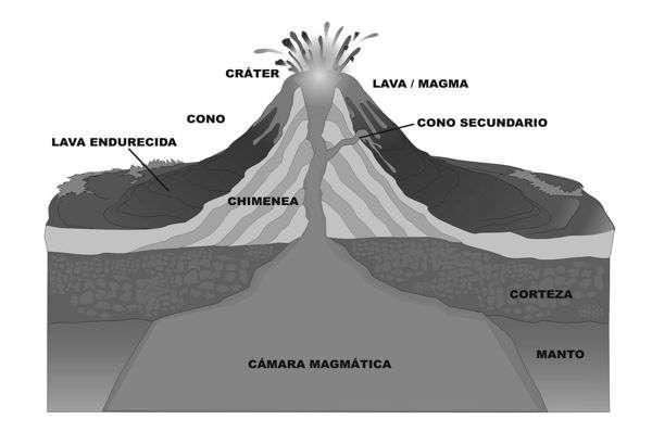interior de un volcan, corte esquematico