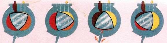 ciclos del motor wankel