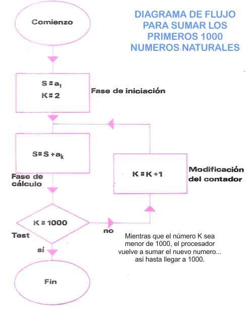 diagrama de flujo para un algoritmo