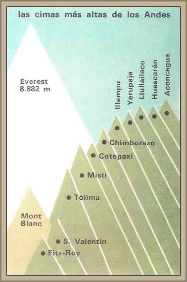 cuadro altura de las montañas de los alpes
