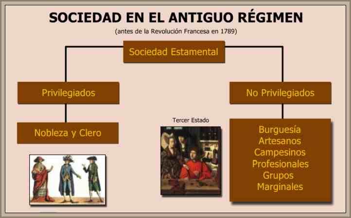 clases sociales del antiguo regimen