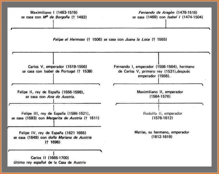 arbol genealogico de carlos v de españa
