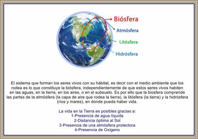concepto de biosfera