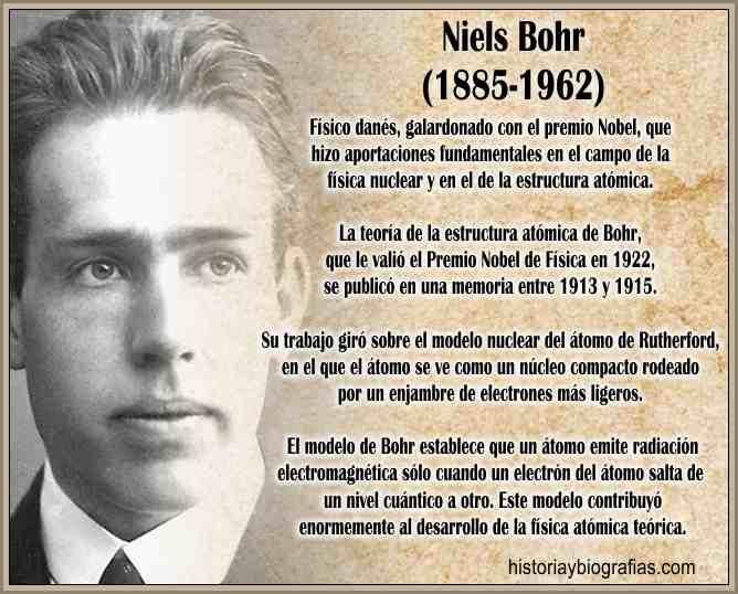 Modelo Atómico de Bohr Niels Resumen de su Biografia e Investigación