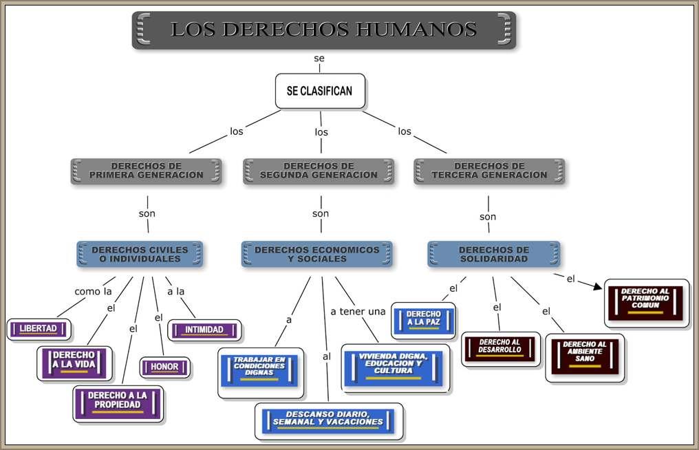 cuadro clasificacion de los derechos humanos