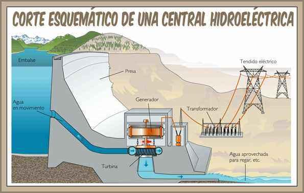 Central Hidroeléctrica:Funcionamiento y Descripción