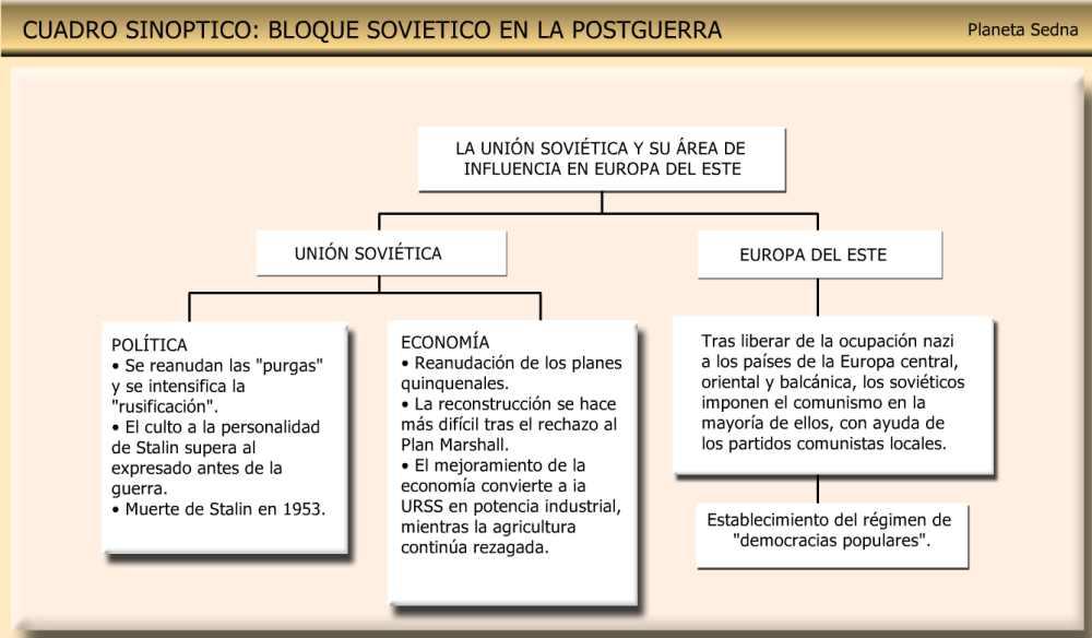 cuadro sinoptico los bloques sovieticos
