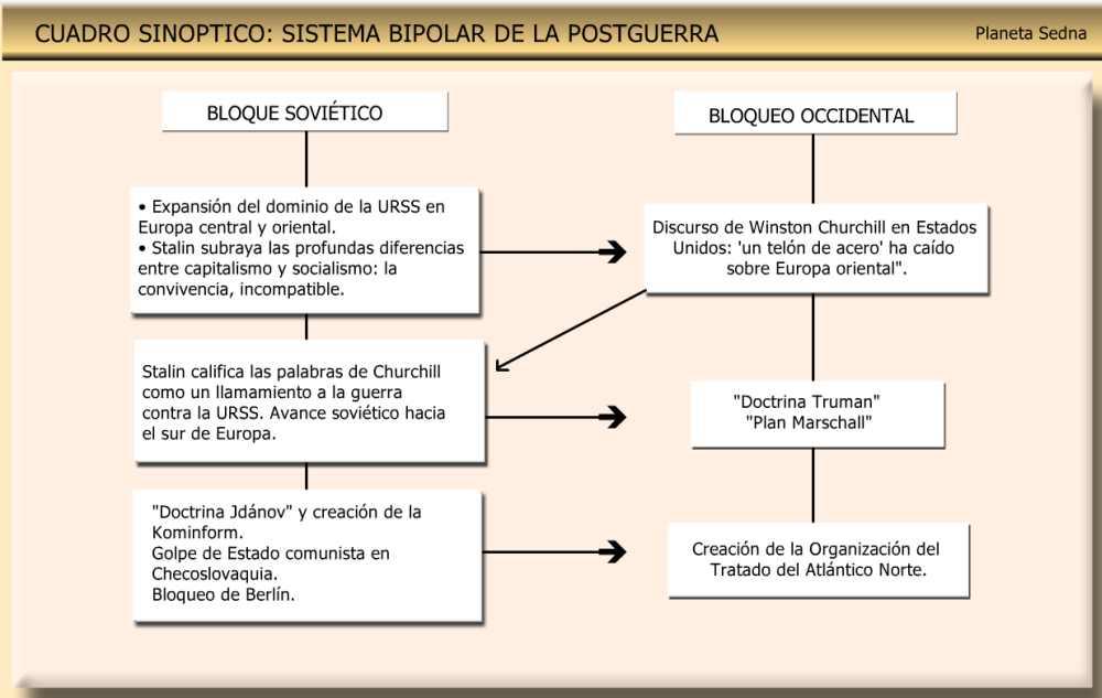 cuadro sinoptico sistema bipolar siglo xx post guerra