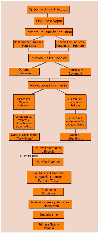 cuadro resumen capitalismo