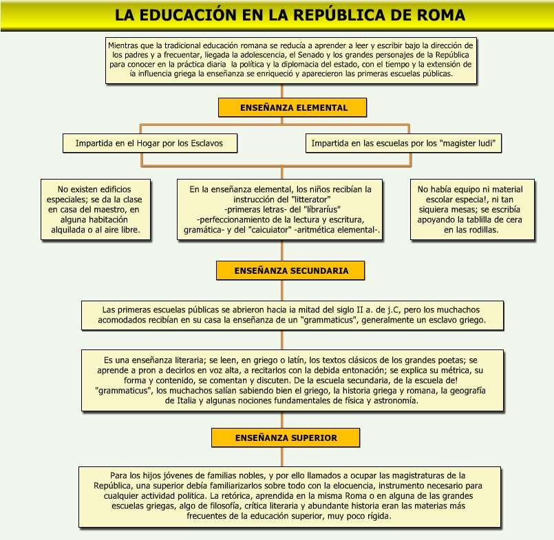 cuadro sinoptico la educacion en roma antigua