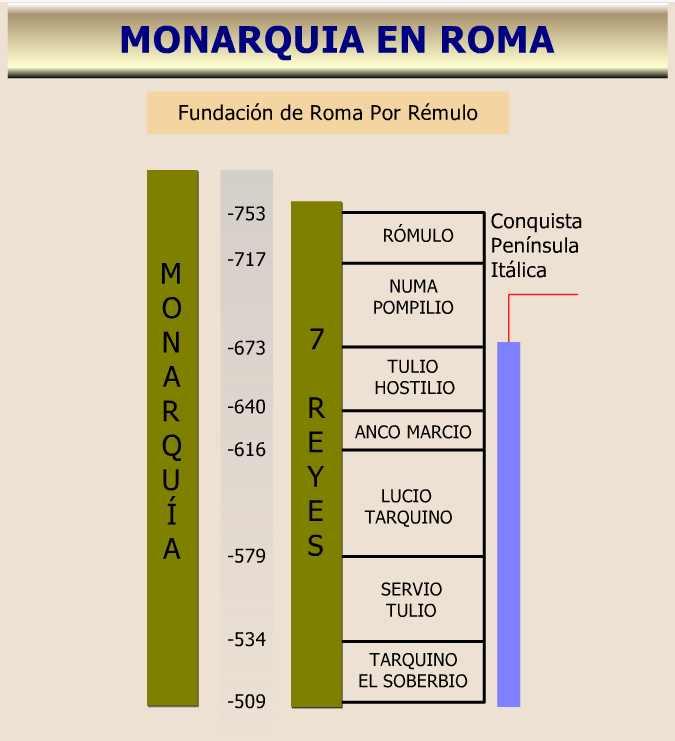 cuadro sinoptico la monarquia romana