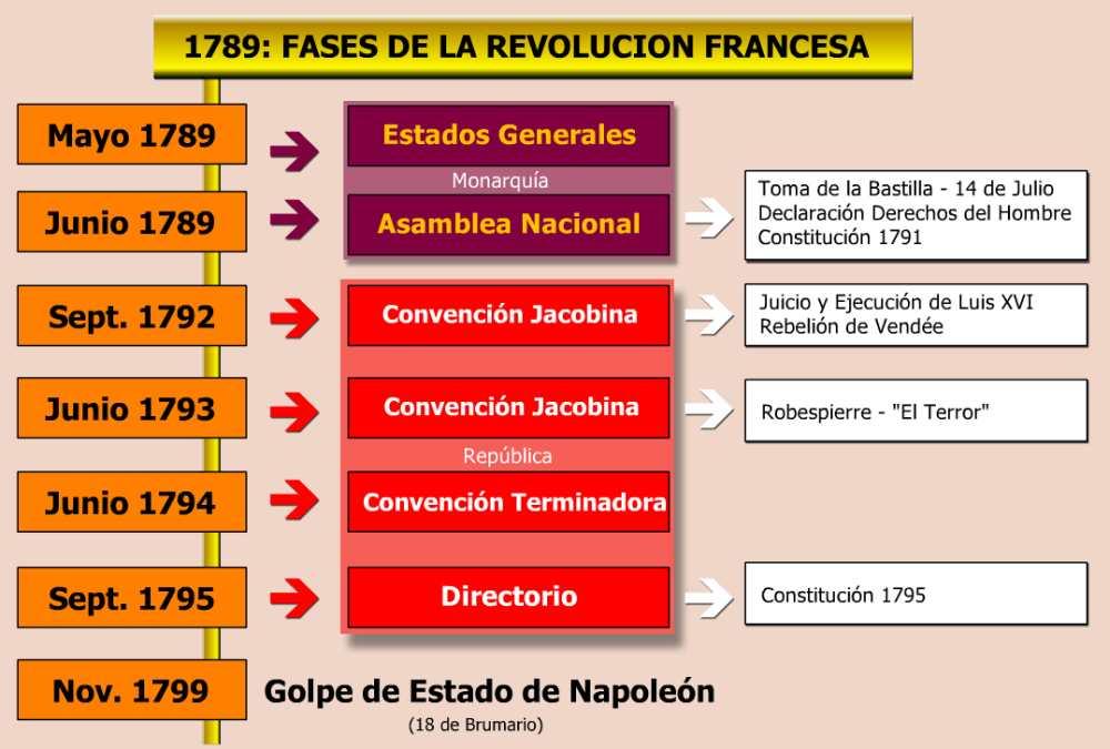 cuadro sinoptico revolucion francesa