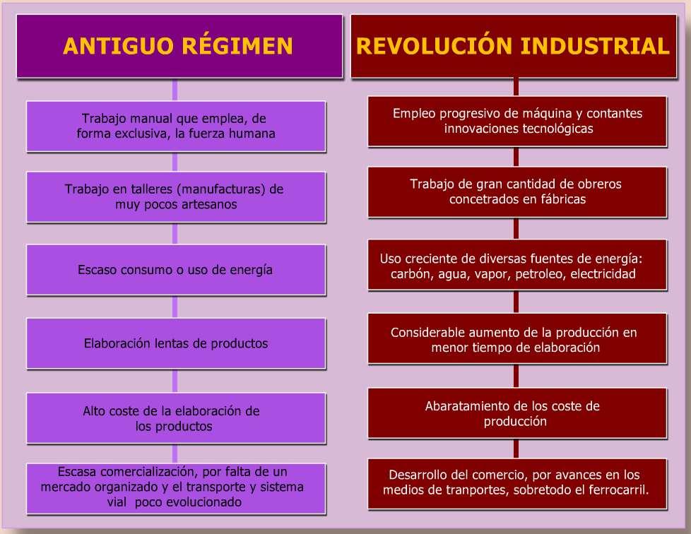 cuadro sinoptico diferencia sociedad feudal e industrial