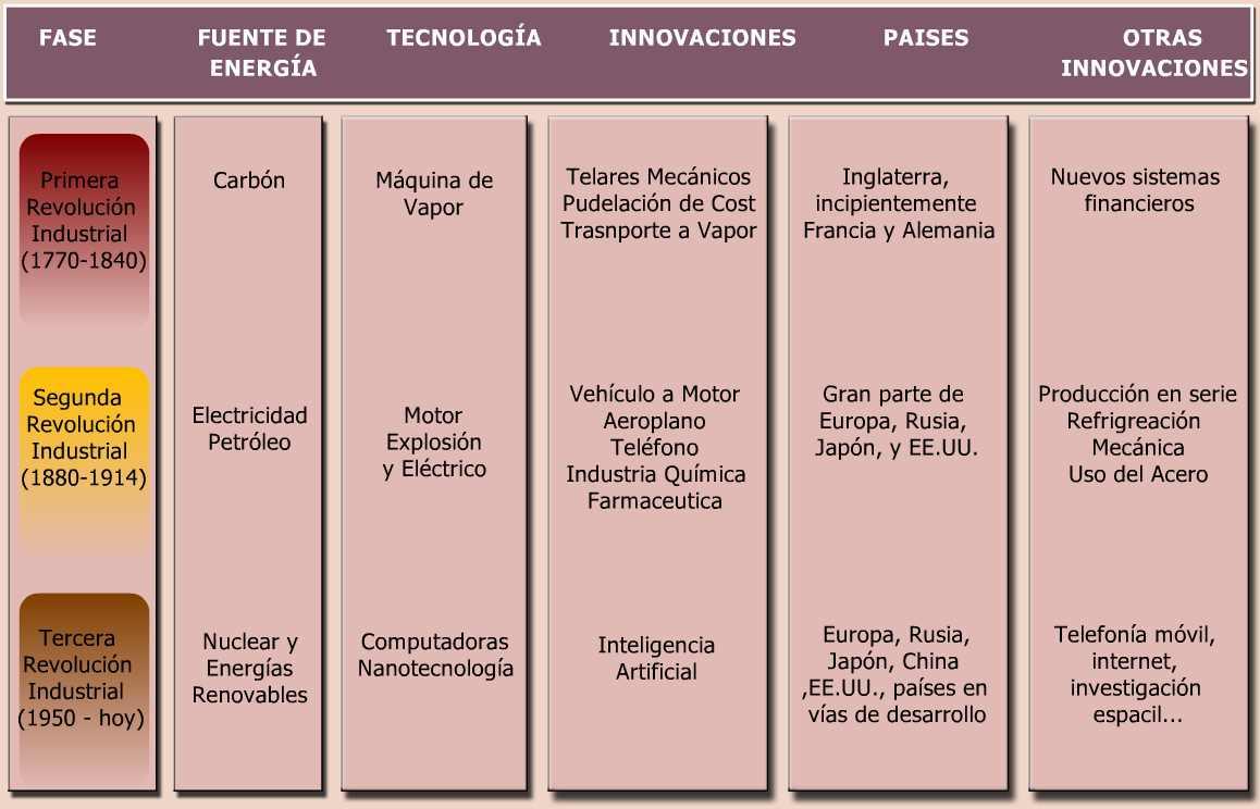 cuadro sinoptico revoluciones industriales