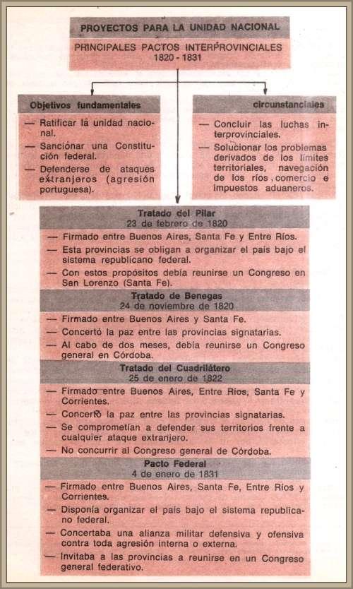 CUADRO SINOPTICO TRATADOS CON LOS CAUDILLOS
