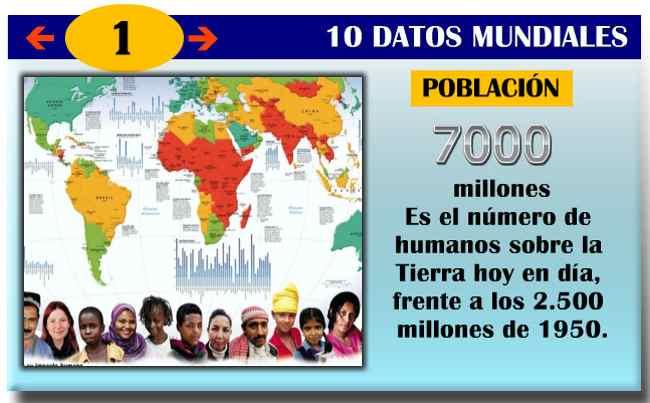 datos del mundo