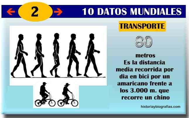 estadisticas del mundo transporte