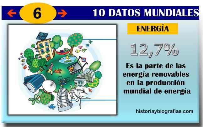energia mundial