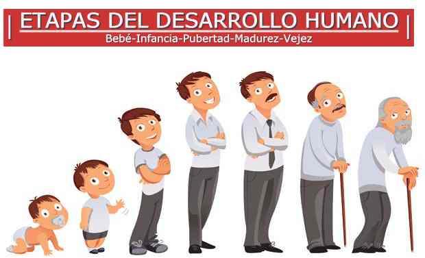 etapas del desarrollo humano: infancia-madurez-vejez