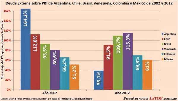 deudas de la latino america
