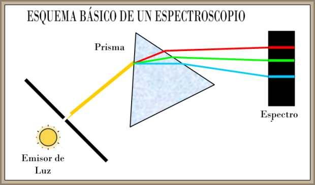 esquema funcionamiento espectroscopio