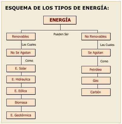 cuadro de tipos de energias