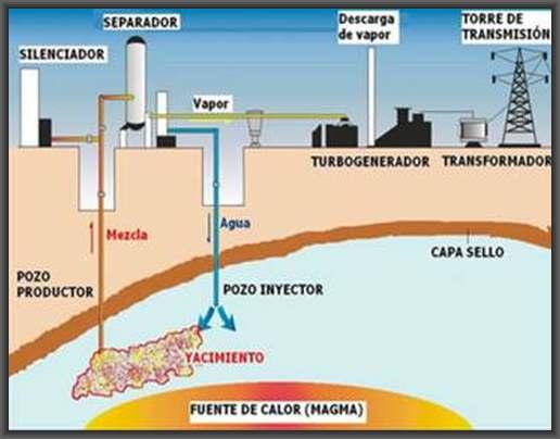 esquema planta geotermica