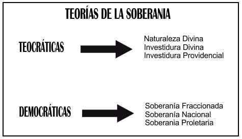 esquema soberanias