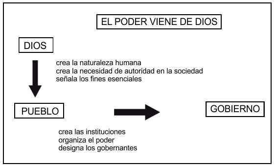 esquema sociedad politica