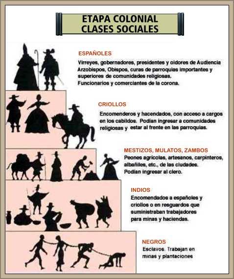 estratificacion social etapa colonial española en america