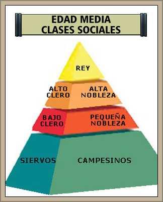 clases sociales en la edad media