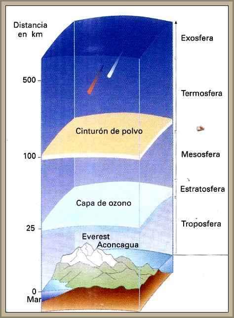 estructura de la atmosfera