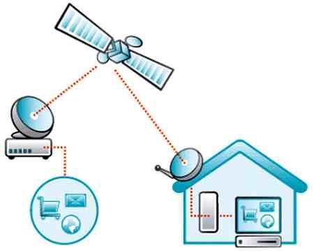 comunicaciones via satelites
