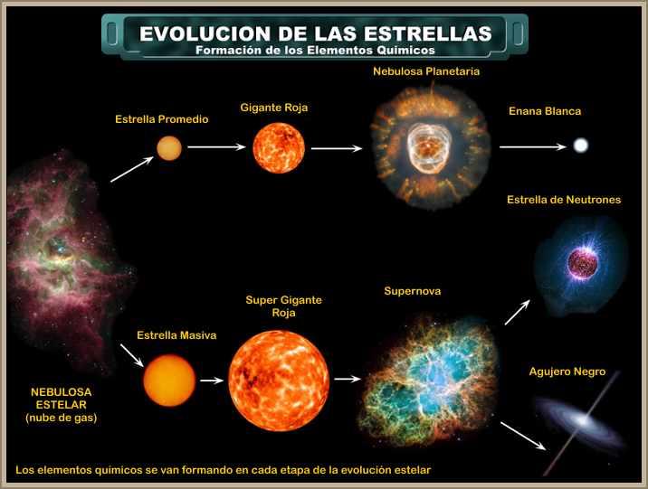 evolucion estelar desde la nube de gas hasta agujero negro