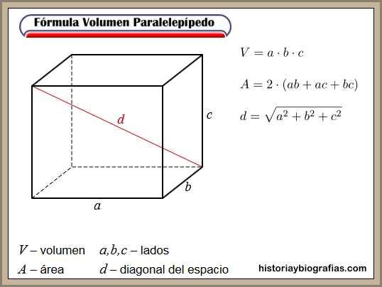 formula volumen cuerpo paralelepidedo