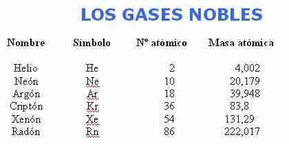 https://historiaybiografias.com/archivos_varios5/gases-nobles.jpg