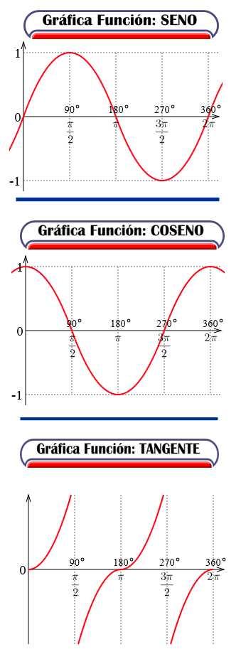 grafica funciones trigonometricas