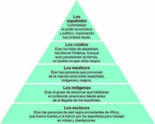 grupos sociales coloniales en america