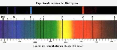 Espectro con las Líneas de Fraunhofer