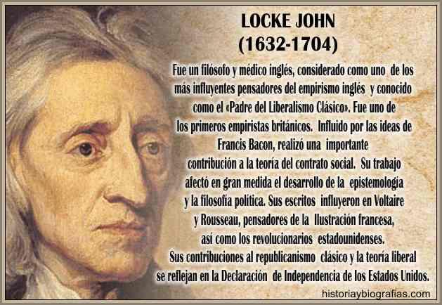 El Empirismo de Locke John :Resumen de sus Ideas y Filosofia Politica