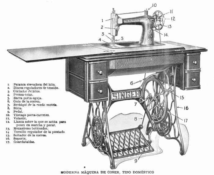 partes de una maquina de coser moderna