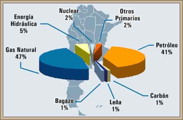 esquema matriz energetica de argentina